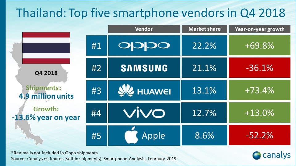 Smartphone Market In Thailand Falls In Q4 2018 Report Img 1