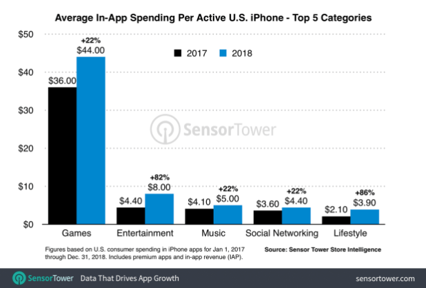 Us Iphone Category Revenue Per Device 2018