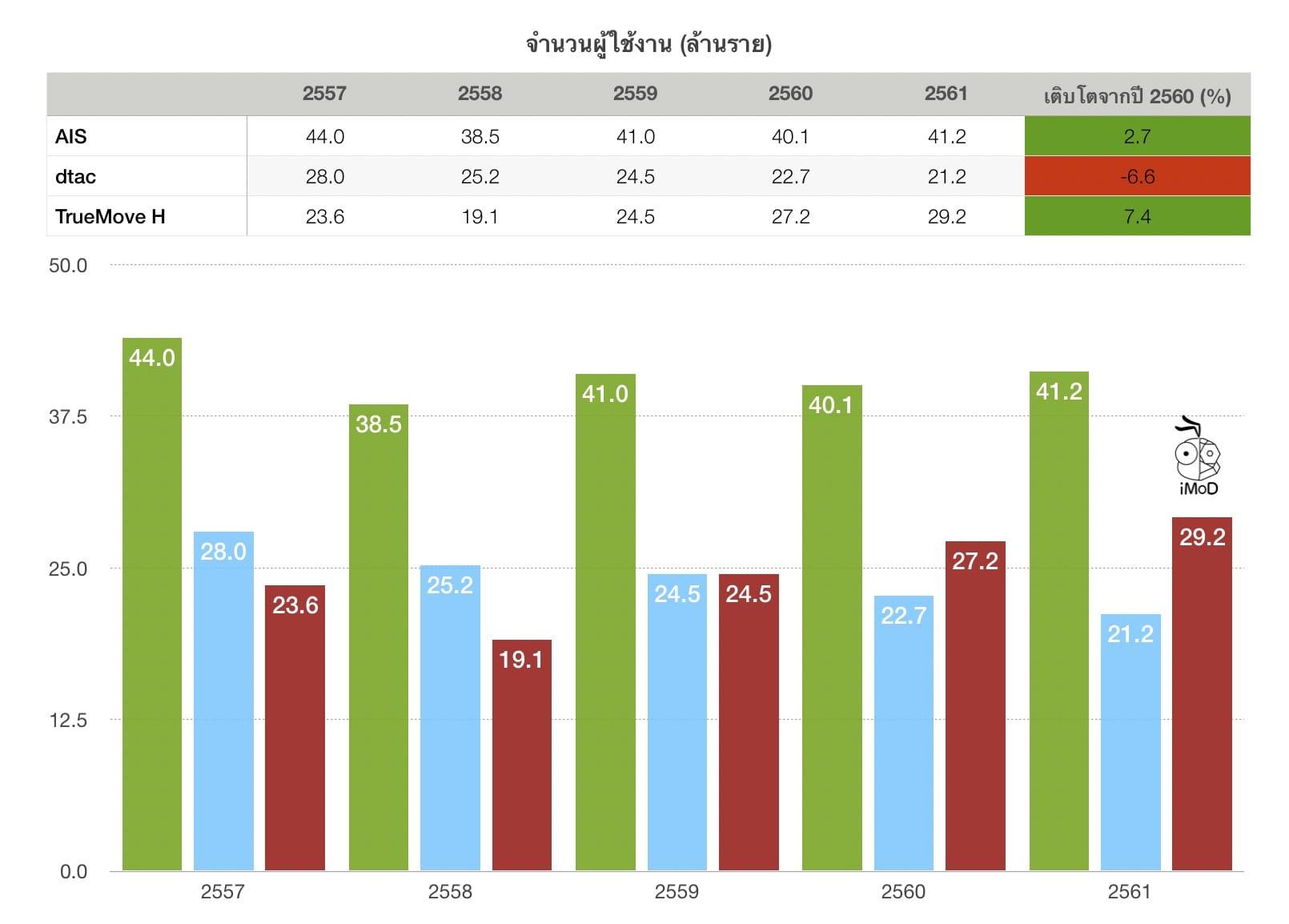 จำนวนผู้ใช้งาน True Ais Dtact 2561