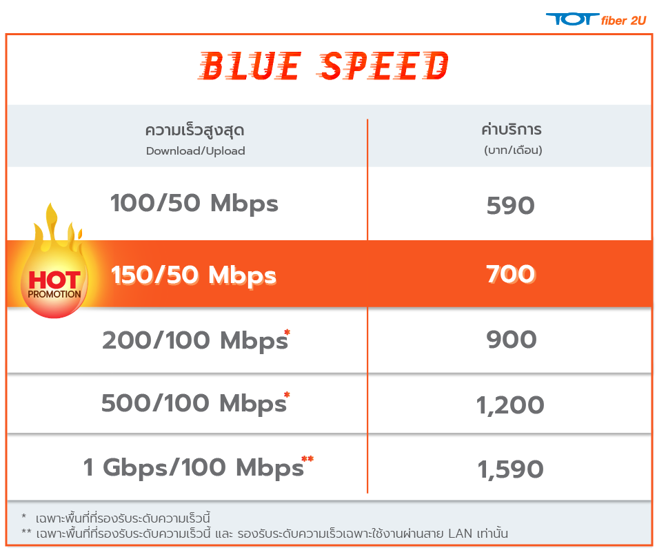 Bluespeed Product