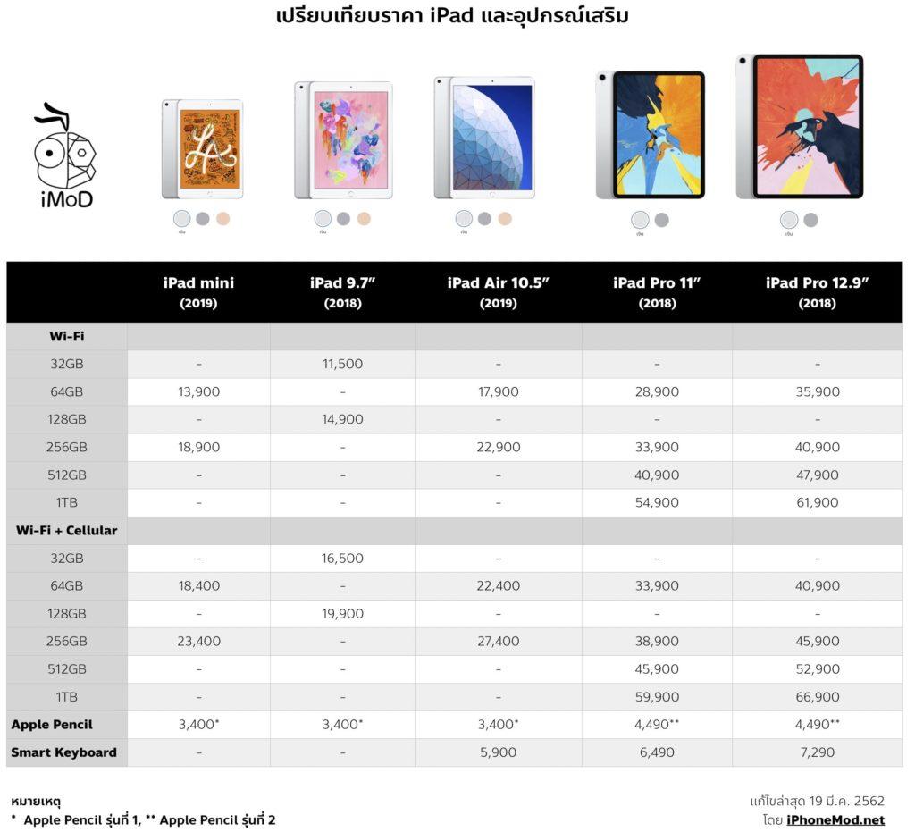 Ipad Price List Comparison 19 Mar 2019 Last Final