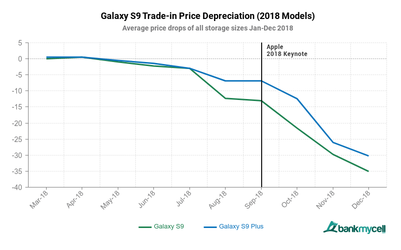 Samsung Galaxy S9 Loses Value Twice As Fast As The Iphone X Report Img 1