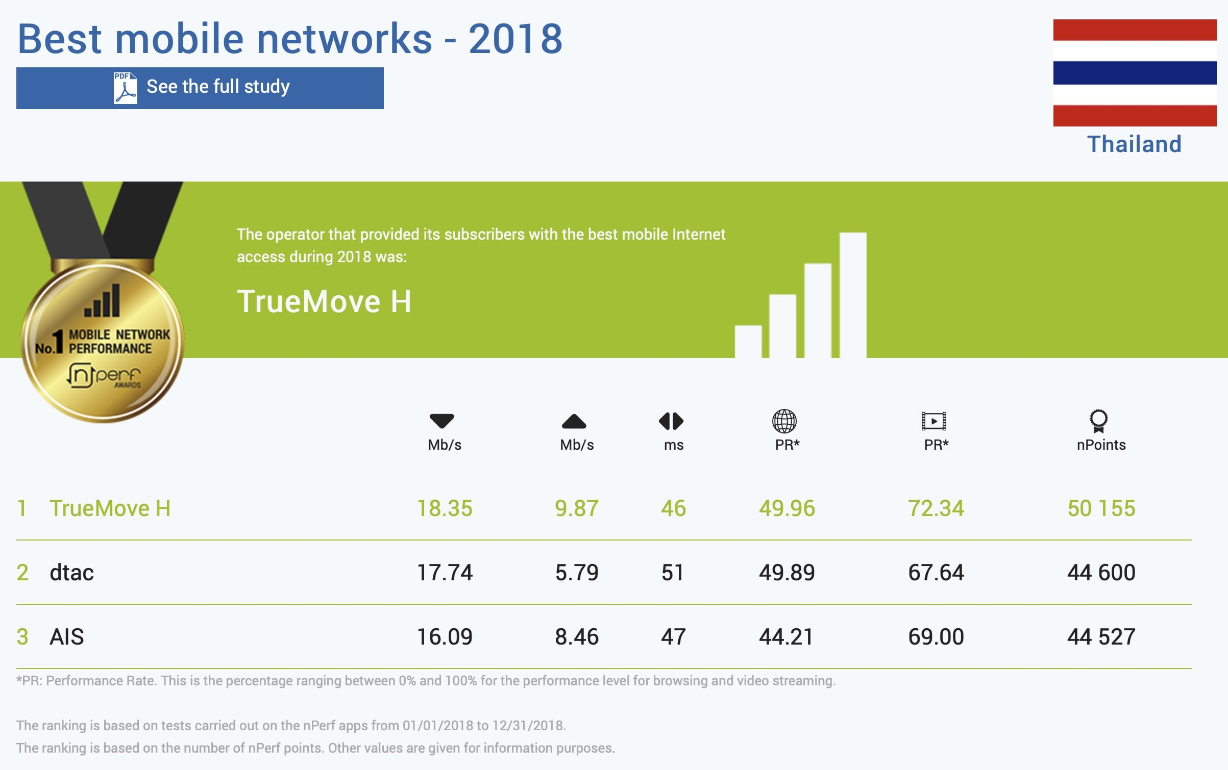 Thailand Mobile Best Network 2018 Nperf