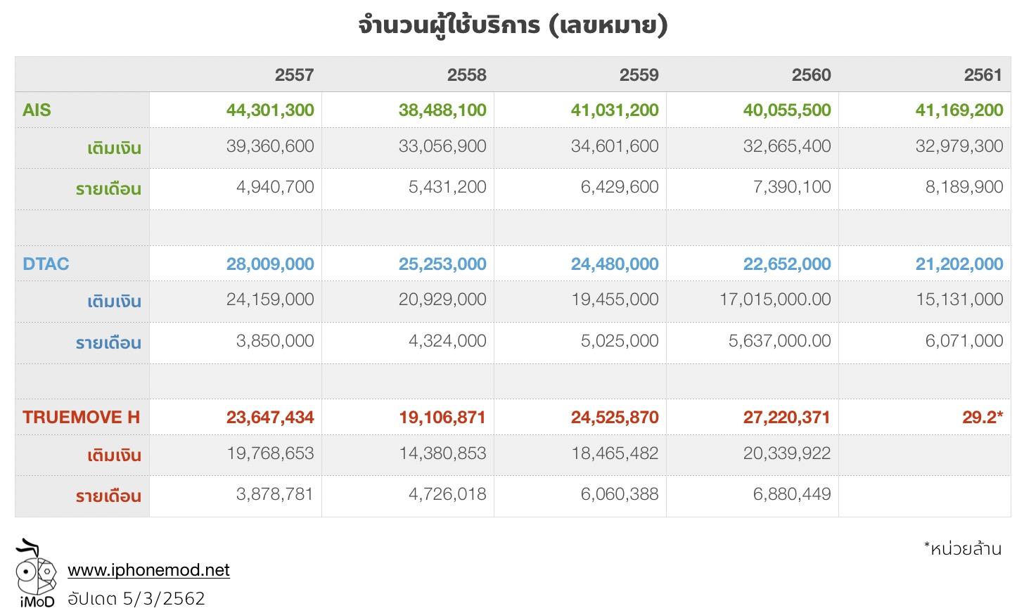 Thailand Mobile Subscribers 2014 2018 Update 5mar19