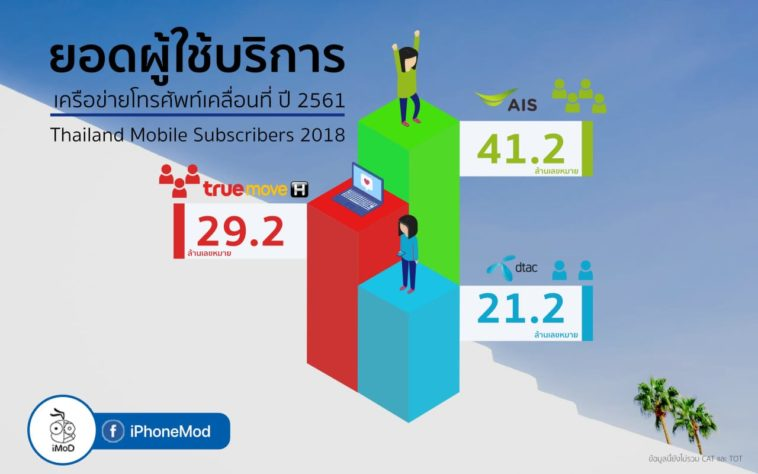 Thailand Mobile Subscribers 2018 Cover