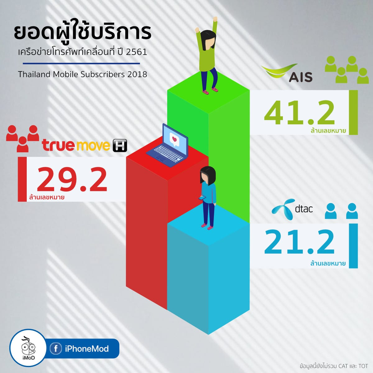 Thailand Mobile Subscribers 2018 Small Final