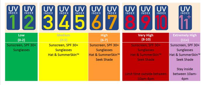 Uvlens App For Check Uv Idex Iphone Ipad 8