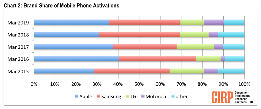 Iphone Activations Than Samsung Q1 2019 Us Img 1