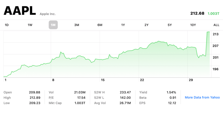 Apple Hits 1 Trillion Dollar Market Caps After Release Q2 2019 Results Img 1