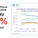 Apple Iphone Sales Drop Q1 2019 Idc Report