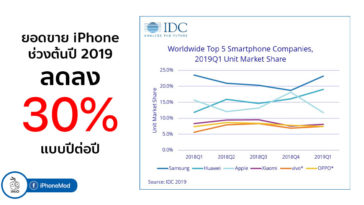 Apple Iphone Sales Drop Q1 2019 Idc Report