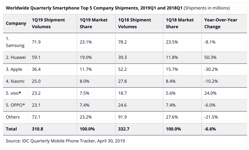 Apple Iphone Sales Drop Q1 2019 Idc Report Img 1
