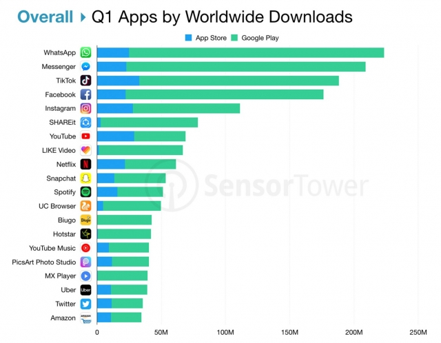 Top App Worldwide Q1 2019 By Sensor Tower 1