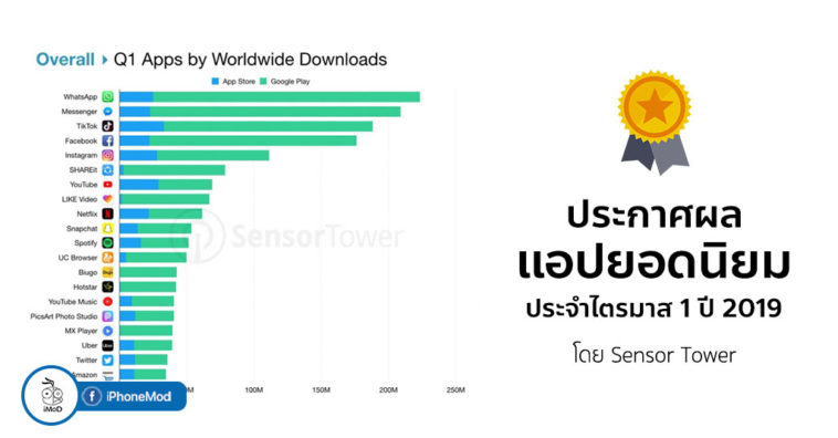 Top App Worldwide Q1 2019 By Sensor Tower