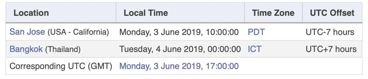 Wwdc 2019 Date