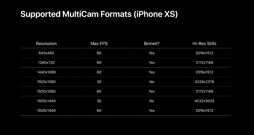 Ios 13 Multi Cam Api Support Img 5