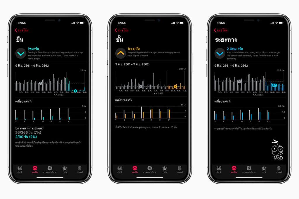 Watchos 6 Activity Trends Apple Watch 2