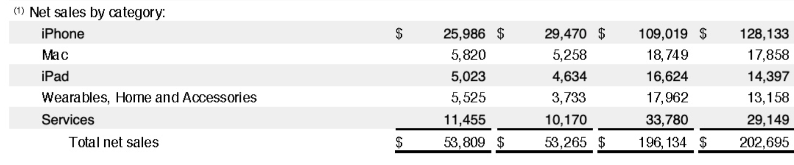 Apple Q3 2019 Earnings Results Img 1