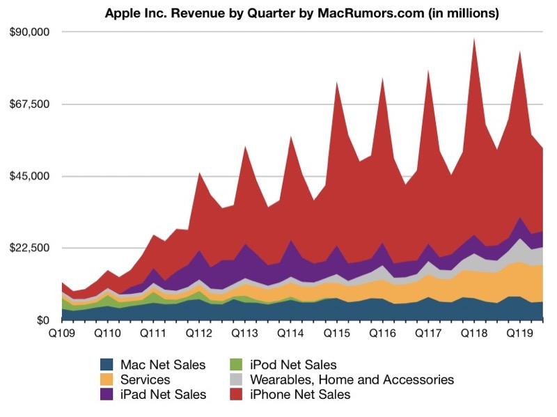 Apple Q3 2019 Earnings Results Macrumors Img 1