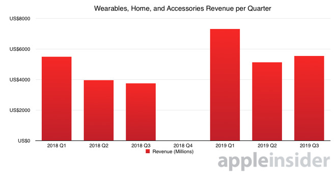 Apple Q3 2019 Wearables Revenue Than 5 Billion Dollar Img 1