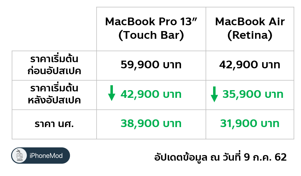 Macbook Air Macbook Pro 13 Inch Touch Bar 2019 New Spec Cheap Price Img 1