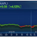 Aapl Surges Around 5 Percent After Us Delays China Tariff Cover