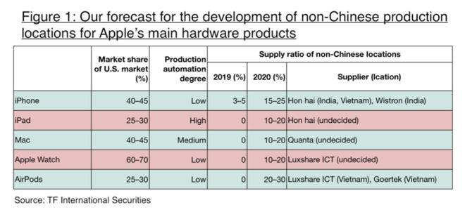 Apple Absorb Tariffs Cost Product Us Img 1