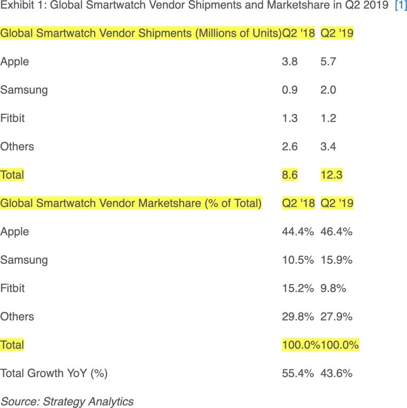 Apple Watch Q2 2019 Shipment Report Img 1