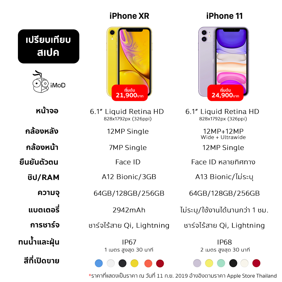 Compare Iphonexr Iphone 11 Com Info