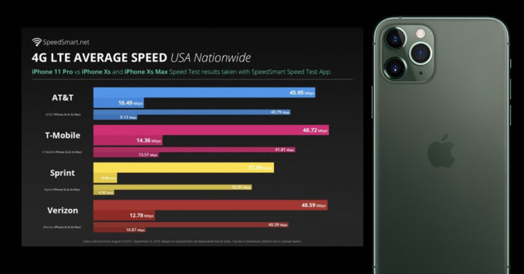 Iphone 11 Pro Lte Speed Faster Than Iphone Xs Report