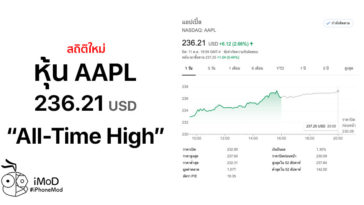 Aapl All Time High October 2019