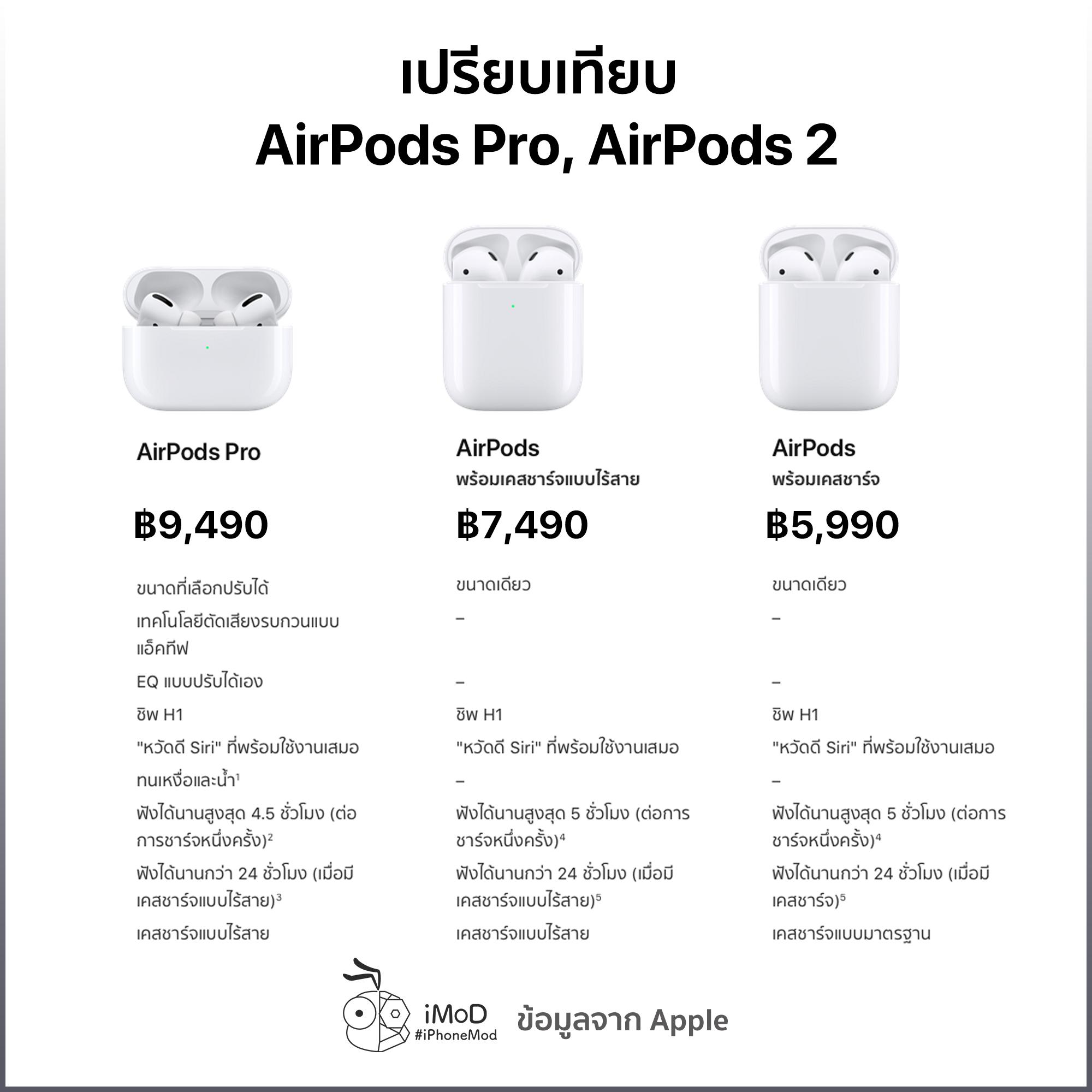 Compare Airpods Pro