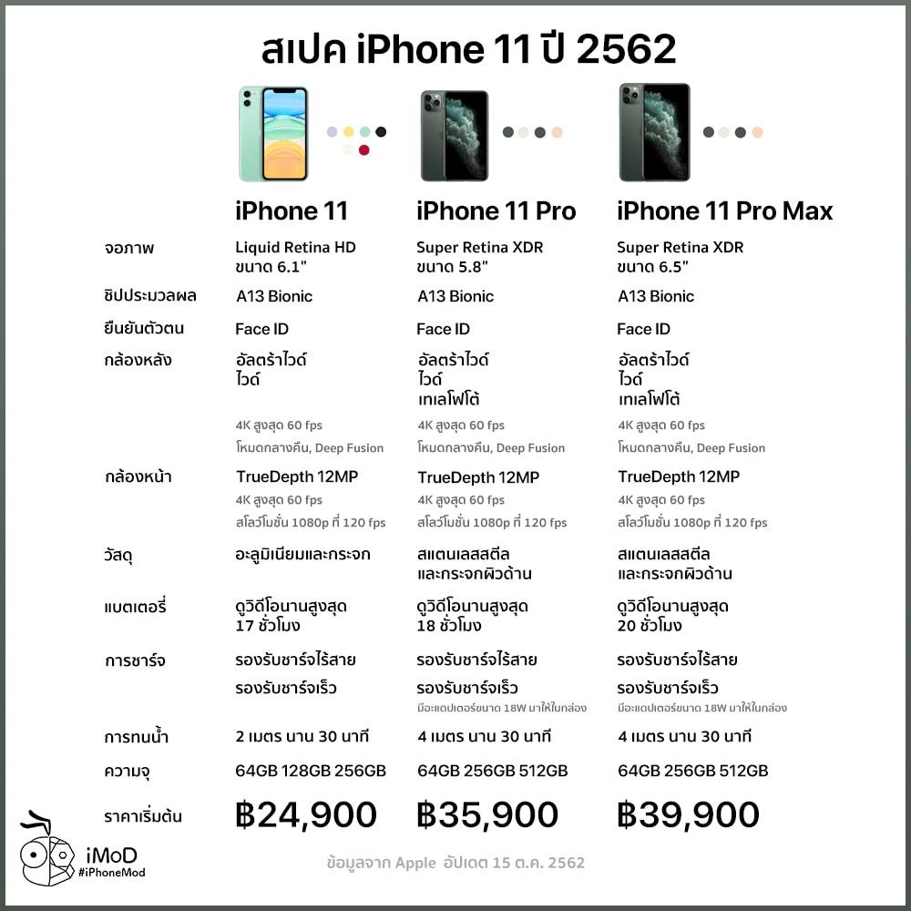 Iphone 11 Spec Compare Export