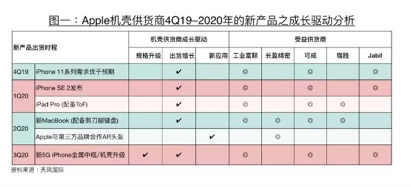 Kuo Said New Ipad Pro Iphone Se 2 Debut Q1 2020 Img 1