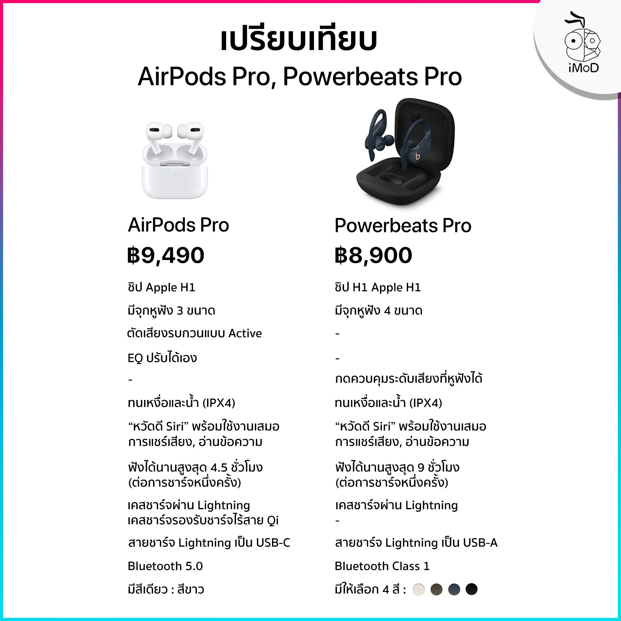 Airpods Pro Vs Powerbeats Pro