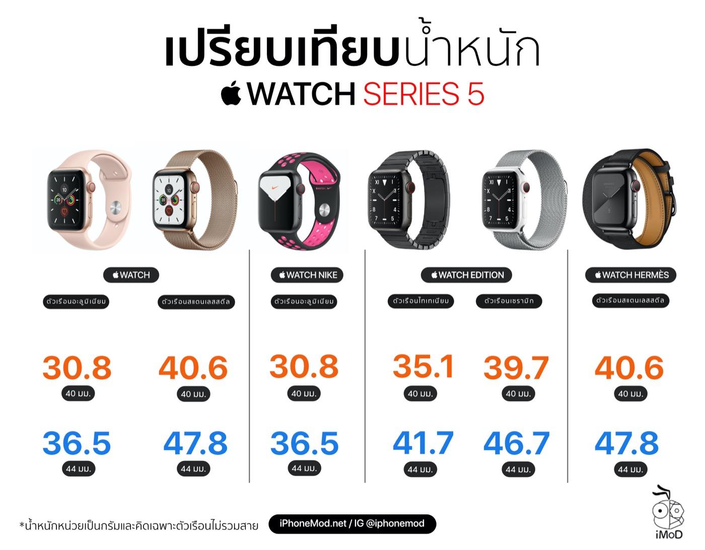 Apple Watch Series 5 Weight Comparison Hd