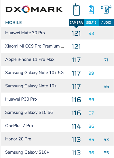 Iphone 11 Pro Max Dxomark Img 16