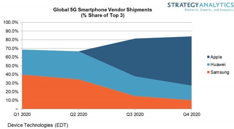 Strategy Analytics Said Apple May Lead 5g Smartphone Market 2020 Img 1
