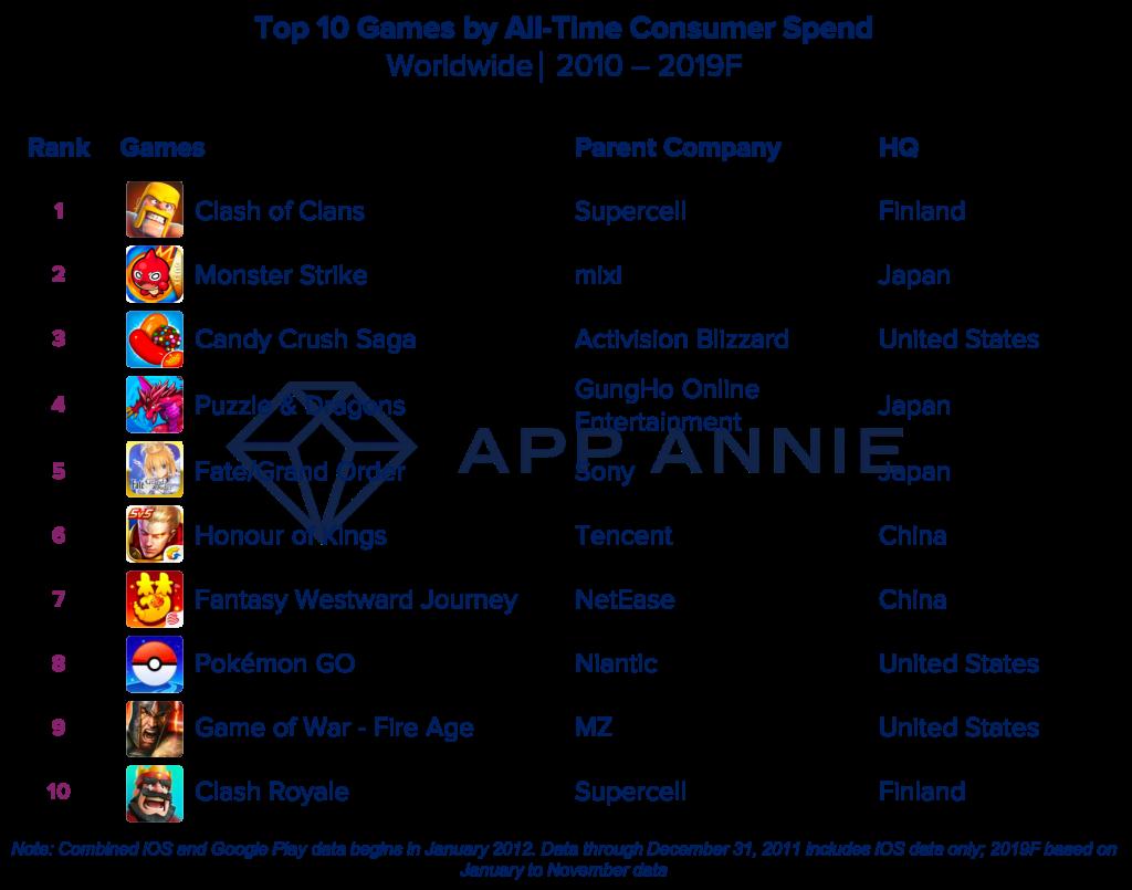 Decade Top Games Rev 1024x805