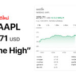 Aapl All Time High December 2019