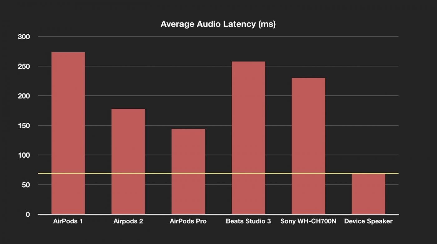 Airpods Pro Bluetooth Latency Test Report Img 1