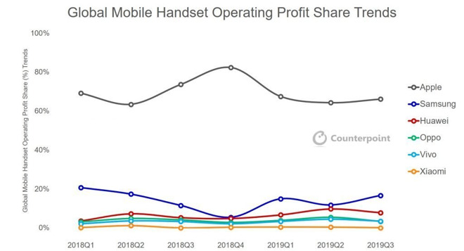 Apple Earned 66 Of The Entire Smartphone Markets Profits In 2019 Counterpoint Report Img 1