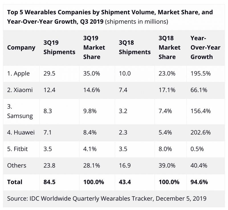 Idc Apple Wearables Sales Q3 2019 Report Img 1