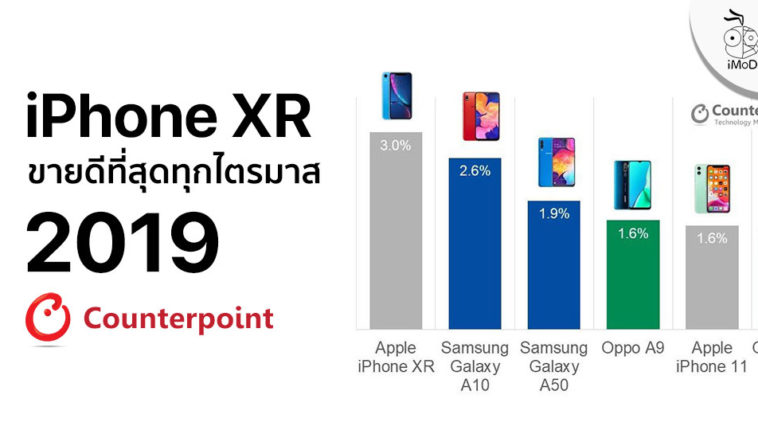 Iphone Xr Best Selling Smartphone Q2019 Report