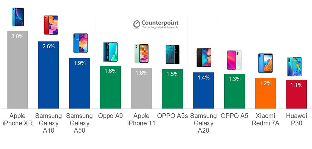 Iphone Xr Best Selling Smartphone Q2019 Report Img 1