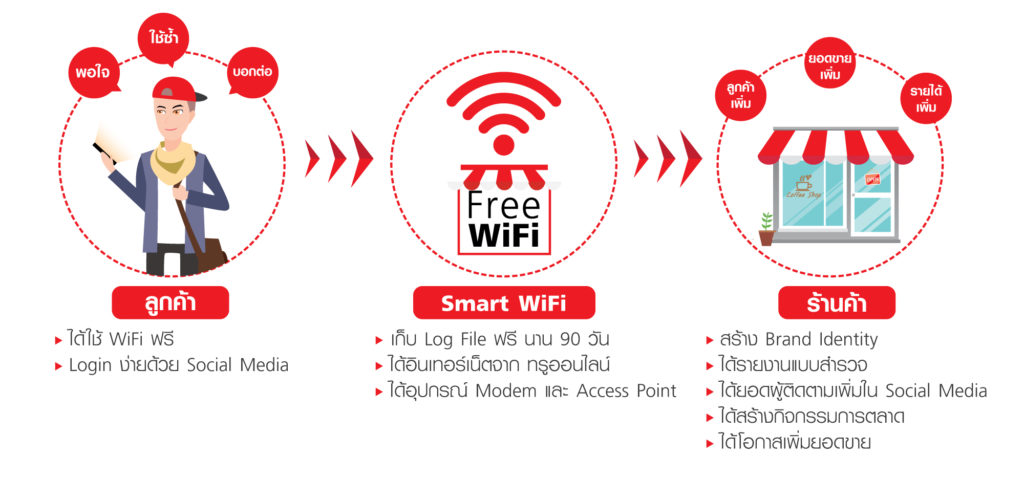 Smart Wifi True Business Free Wifi Service 3