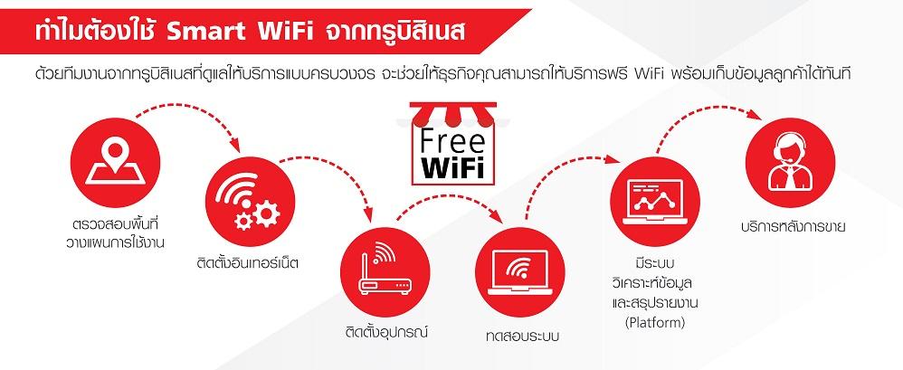 Smart Wifi True Business Free Wifi Service 4