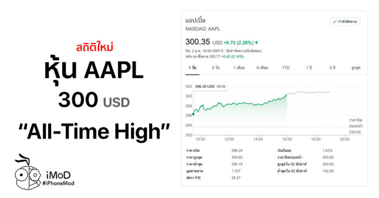 Aapl All Time High Jan 2020