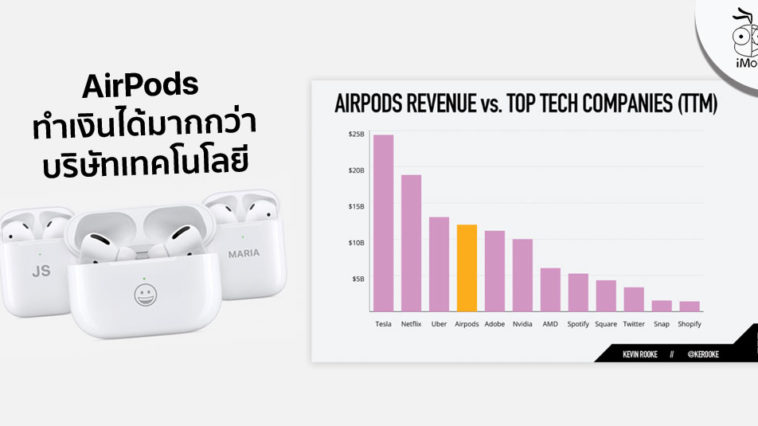 Airpods Make Revenue Than Tech Companies