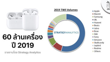 Apple Sold An Estimated 60 Million Airpods In 2019